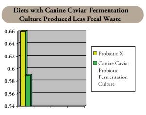 Fermentation Chart - Canine Caviar Pet Foods Inc.