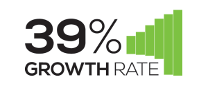 Canine Caviar Pet Foods Inc. has growth rate of 39%