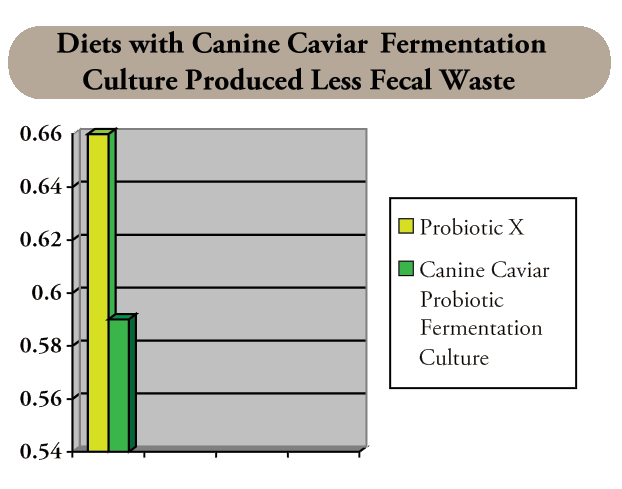 Diets with Canine Caviar Fermentation Culture Produced Less Fecal Waste