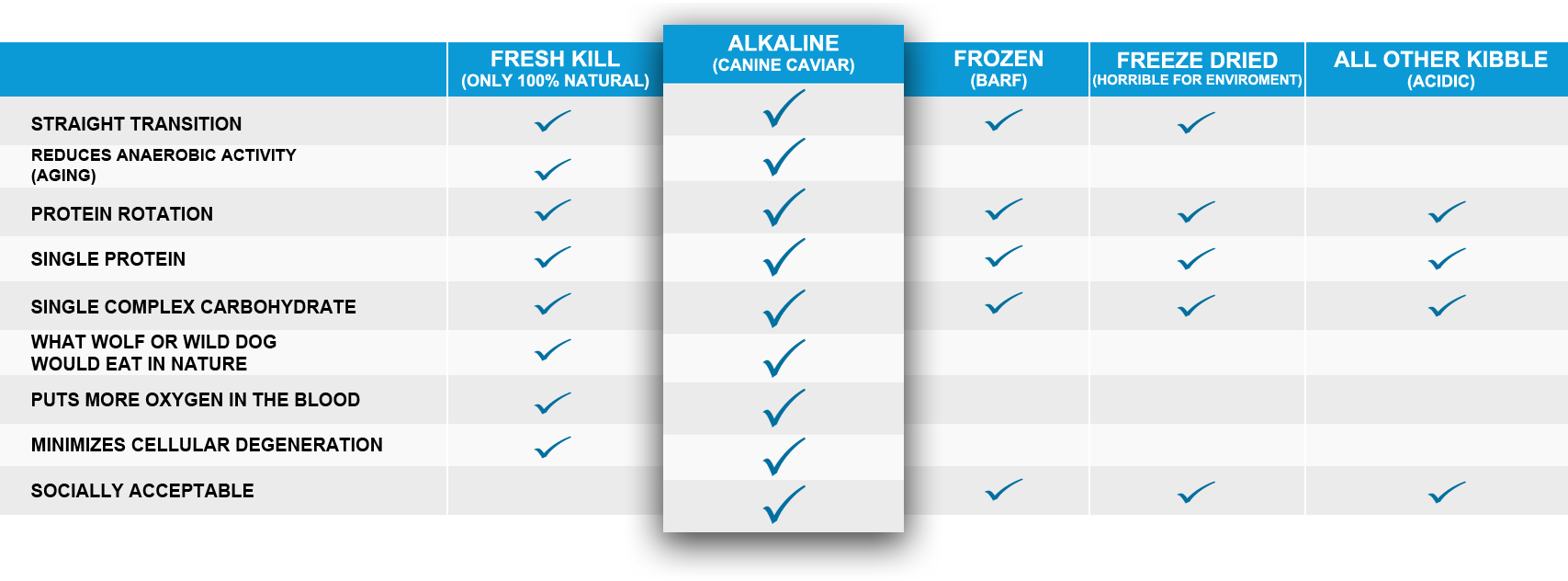 Comparing Canine Caviar to other dog foods, alkaline is superior